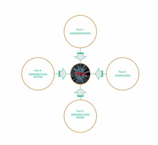 fases control desinfeccion coronavirus covid 19 en comunidades de propietarios e inmuebles - Control / Desinfección Coronavirus / Covid-19 en comunidades de propietarios e inmuebles